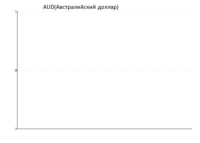 Курс рубля на форекс