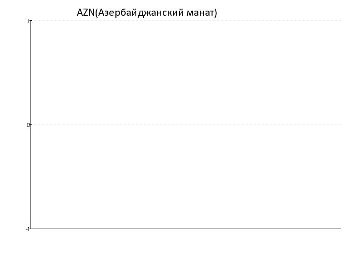 Азербайджанский манат курс к доллару
