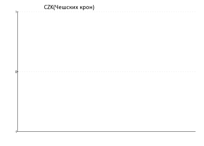 Чехия валюта курс