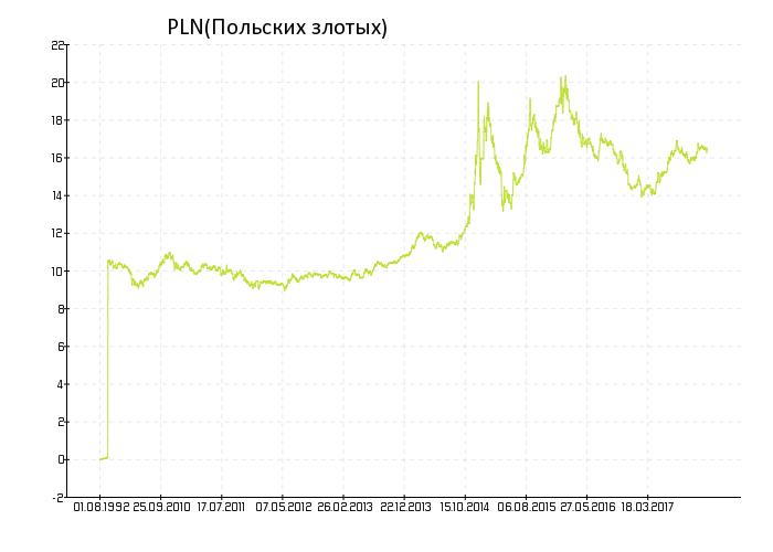 Курсы валют злотый к доллару