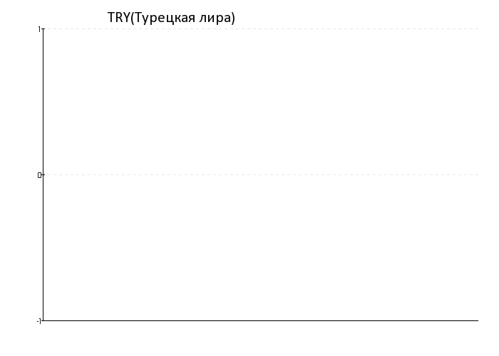 http://www.mabico.ru/imgs/kursi/TRY_1y.png
